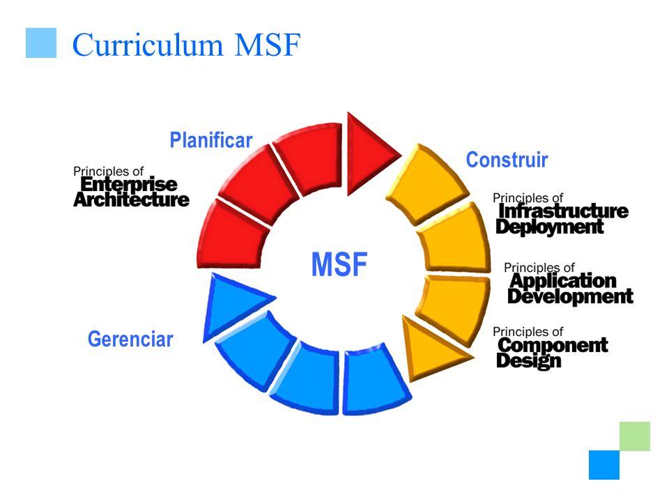 Modelos de Procesos Los modelos del ciclo de vida establecen el orden para las actividades del proyecto Dos modelos son populares El modelo en cascada El modelo en espiral (o desarrollo rápido de aplicación) El modelo de procesos de MSF para desarrollo de aplicaciones combina los beneficios de ambos Proceso basado en Hitos Procesos flexibles e iterativos