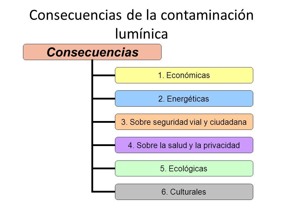 Consecuencias de la contaminación lumínica Consecuencias 1. Económicas 2. Energéticas 3. Sobre seguridad vial y ciudadana 4. Sobre la salud y la priva