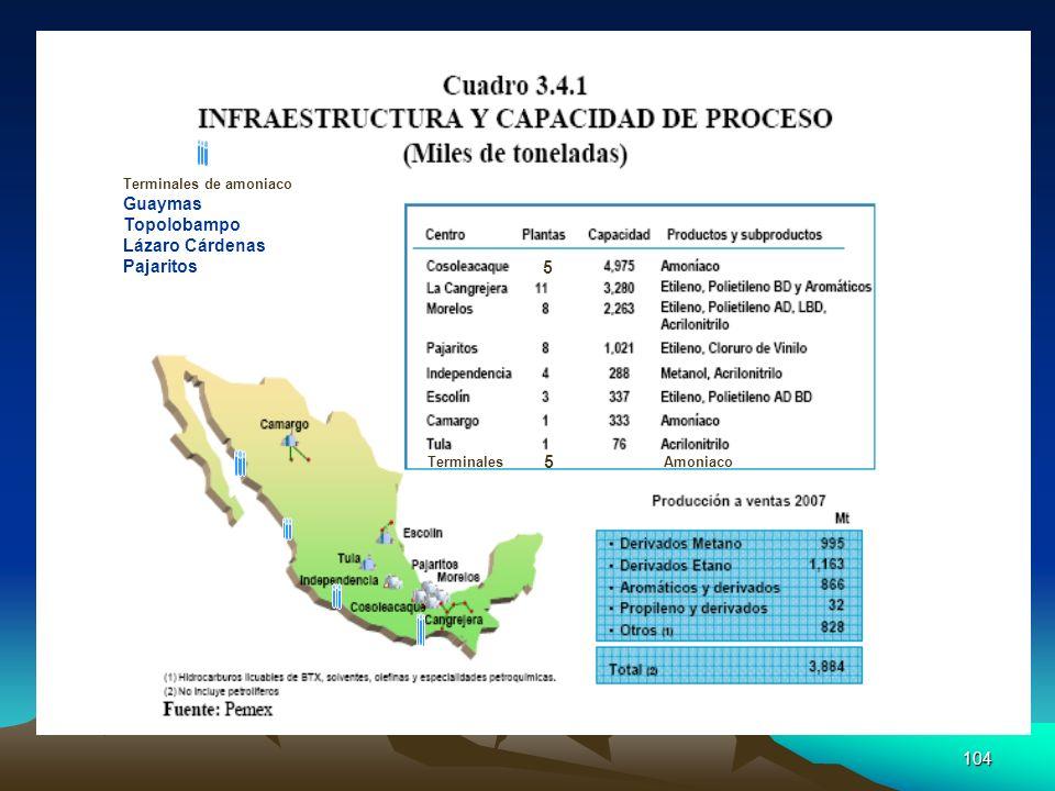 104 Terminales de amoniaco Guaymas Topolobampo Lázaro Cárdenas Pajaritos 5 Terminales 5 Amoniaco