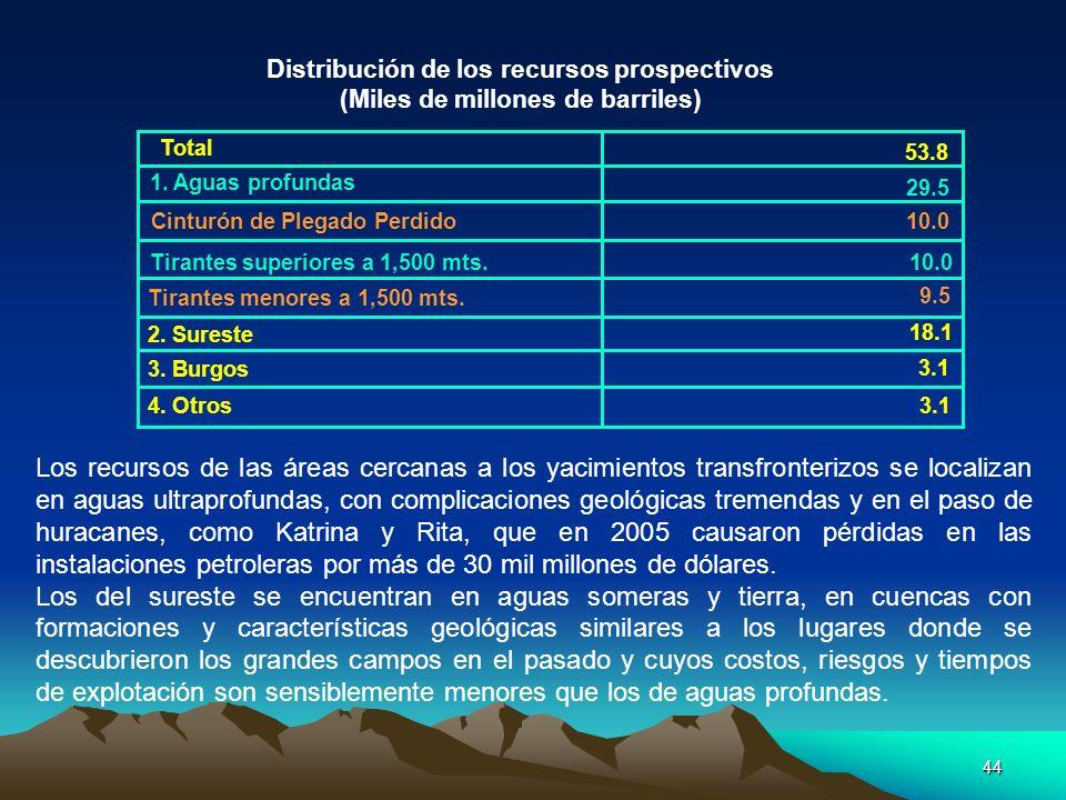 44 Los recursos de las áreas cercanas a los yacimientos transfronterizos se localizan en aguas ultraprofundas, con complicaciones geológicas tremendas