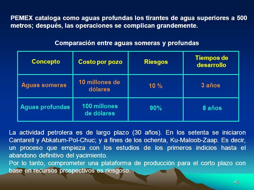45 PEMEX cataloga como aguas profundas los tirantes de agua superiores a 500 metros; después, las operaciones se complican grandemente. Comparación en