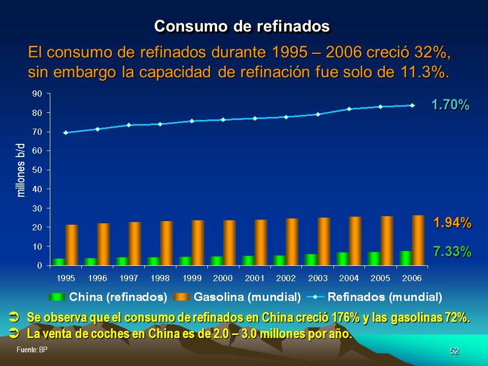 52 Fuente: BP Consumo de refinados El consumo de refinados durante 1995 – 2006 creció 32%, sin embargo la capacidad de refinación fue solo de 11.3%. S