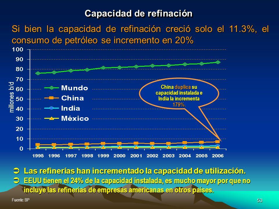 53 Fuente: BP Capacidad de refinación Si bien la capacidad de refinación creció solo el 11.3%, el consumo de petróleo se incremento en 20% millones b/