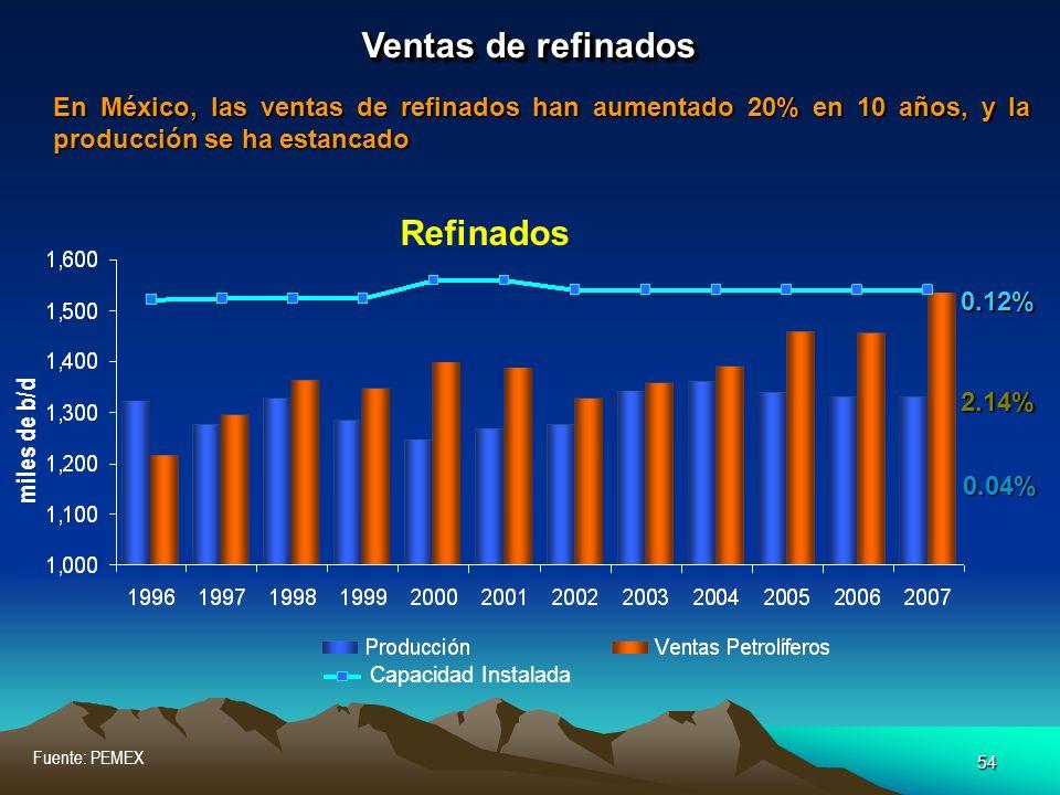 54 Fuente: PEMEX Ventas de refinados En México, las ventas de refinados han aumentado 20% en 10 años, y la producción se ha estancado 0.04% 0.12% 2.14