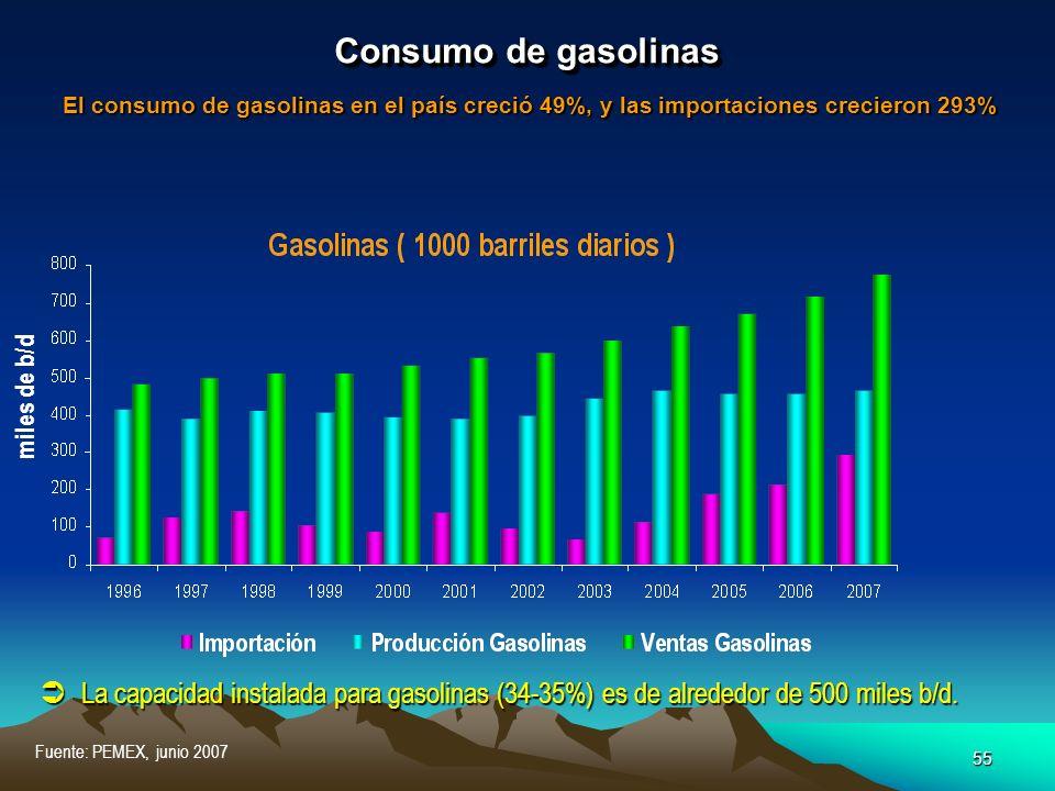 55 Fuente: PEMEX, junio 2007 Consumo de gasolinas El consumo de gasolinas en el país creció 49%, y las importaciones crecieron 293% La capacidad insta