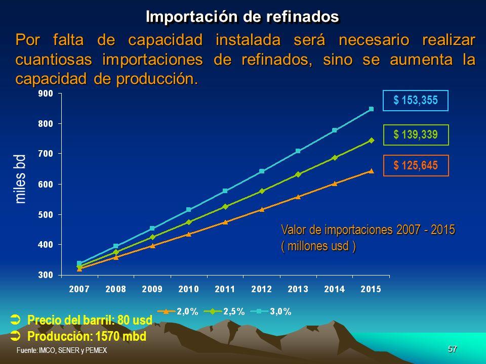 57 Fuente: IMCO, SENER y PEMEX Importación de refinados Por falta de capacidad instalada será necesario realizar cuantiosas importaciones de refinados
