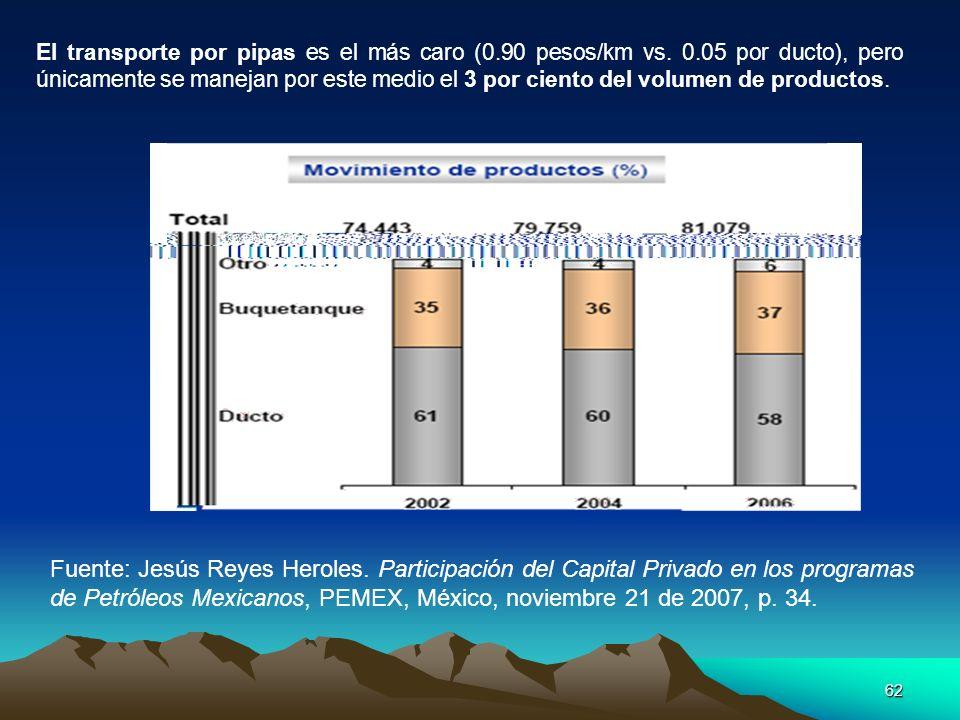 62 El transporte por pipas es el más caro (0.90 pesos/km vs. 0.05 por ducto), pero únicamente se manejan por este medio el 3 por ciento del volumen de