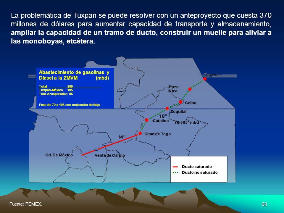 63 La problemática de Tuxpan se puede resolver con un anteproyecto que cuesta 370 millones de dólares para aumentar capacidad de transporte y almacena