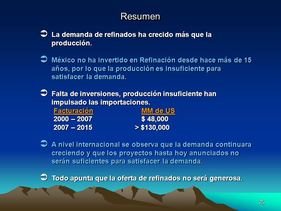 75 ResumenResumen La demanda de refinados ha crecido más que la producción. La demanda de refinados ha crecido más que la producción. México no ha inv