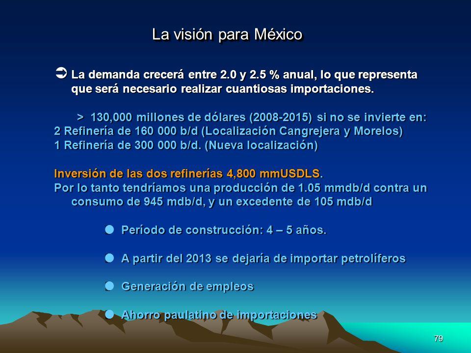 79 La visión para México La demanda crecerá entre 2.0 y 2.5 % anual, lo que representa que será necesario realizar cuantiosas importaciones. La demand