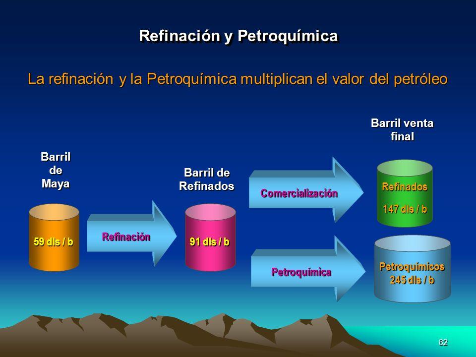 82 Refinación y Petroquímica La refinación y la Petroquímica multiplican el valor del petróleo 59 dls / b 91 dls / b Petroquímicos 245 dls / b Refinad