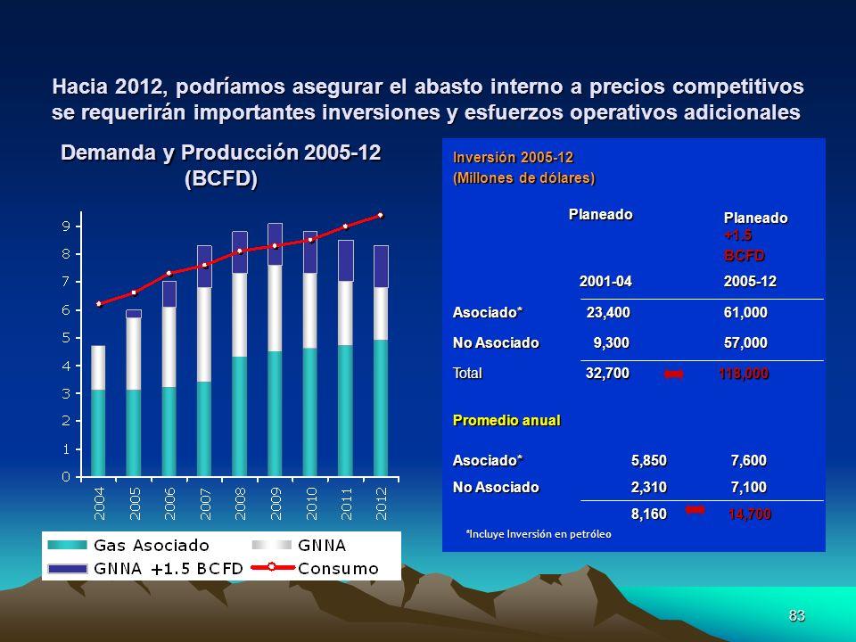 83 Hacia 2012, podríamos asegurar el abasto interno a precios competitivos se requerirán importantes inversiones y esfuerzos operativos adicionales De