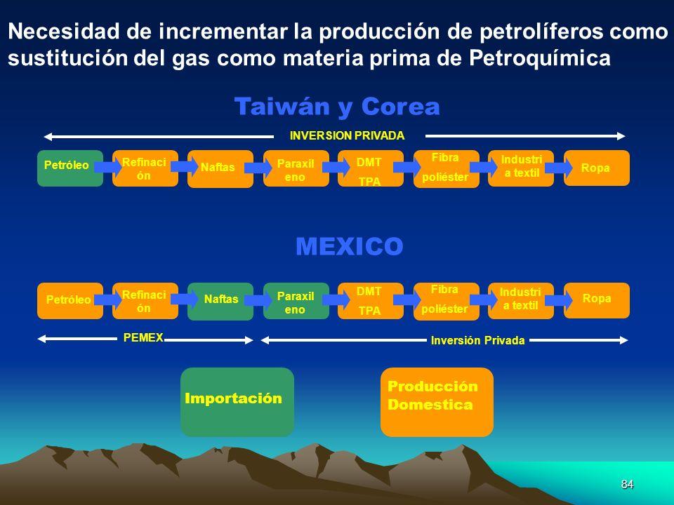 84 INVERSION PRIVADA PEMEX Inversión Privada Taiwán y Corea Petróleo Refinaci ón Naftas Paraxil eno DMT TPA Fibra poliéster Industri a textil Ropa Pet