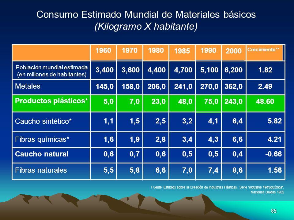 85 Consumo Estimado Mundial de Materiales básicos (Kilogramo X habitante) 1.568,67,47,06,65,85,5Fibras naturales -0.660,40,5 0,60,70,6Caucho natural 4