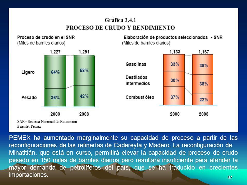 87 PEMEX ha aumentado marginalmente su capacidad de proceso a partir de las reconfiguraciones de las refinerías de Cadereyta y Madero. La reconfigurac