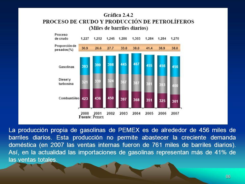 88 La producción propia de gasolinas de PEMEX es de alrededor de 456 miles de barriles diarios. Esta producción no permite abastecer la creciente dema