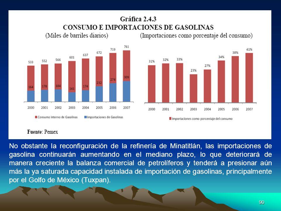 90 No obstante la reconfiguración de la refinería de Minatitlán, las importaciones de gasolina continuarán aumentando en el mediano plazo, lo que dete