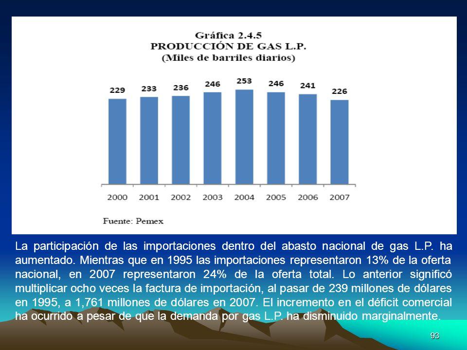 93 La participación de las importaciones dentro del abasto nacional de gas L.P. ha aumentado. Mientras que en 1995 las importaciones representaron 13%