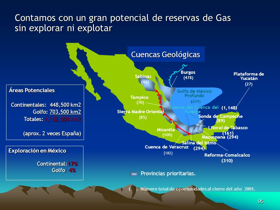 95 Contamos con un gran potencial de reservas de Gas sin explorar ni explotar Exploración en México: Continental:17% Continental:17% Golfo: 4% Golfo: