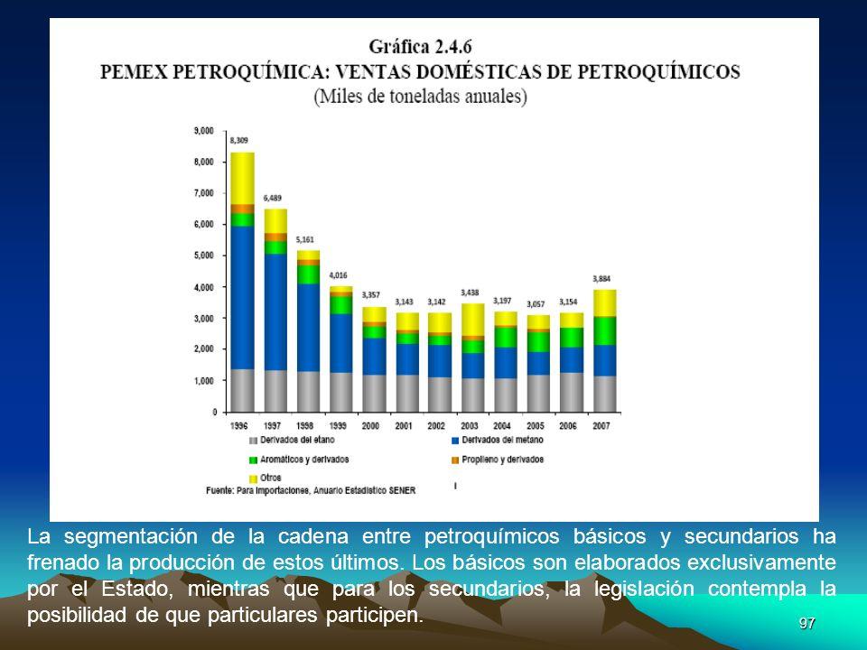 97 La segmentación de la cadena entre petroquímicos básicos y secundarios ha frenado la producción de estos últimos. Los básicos son elaborados exclus