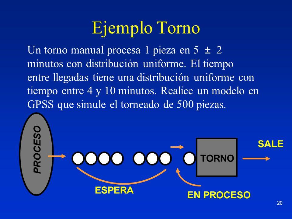 20 Un torno manual procesa 1 pieza en 5 ± 2 minutos con distribución uniforme. El tiempo entre llegadas tiene una distribución uniforme con tiempo ent
