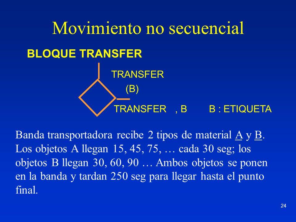 24 BLOQUE TRANSFER (B) TRANSFER TRANSFER, B B : ETIQUETA Banda transportadora recibe 2 tipos de material A y B. Los objetos A llegan 15, 45, 75, … cad