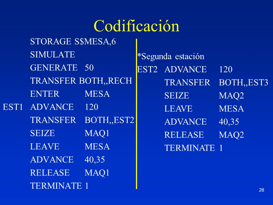 28 Codificación STORAGE S$MESA,6 SIMULATE GENERATE50 TRANSFER BOTH,,RECH ENTER MESA EST1ADVANCE 120 TRANSFERBOTH,,EST2 SEIZEMAQ1 LEAVEMESA ADVANCE40,3