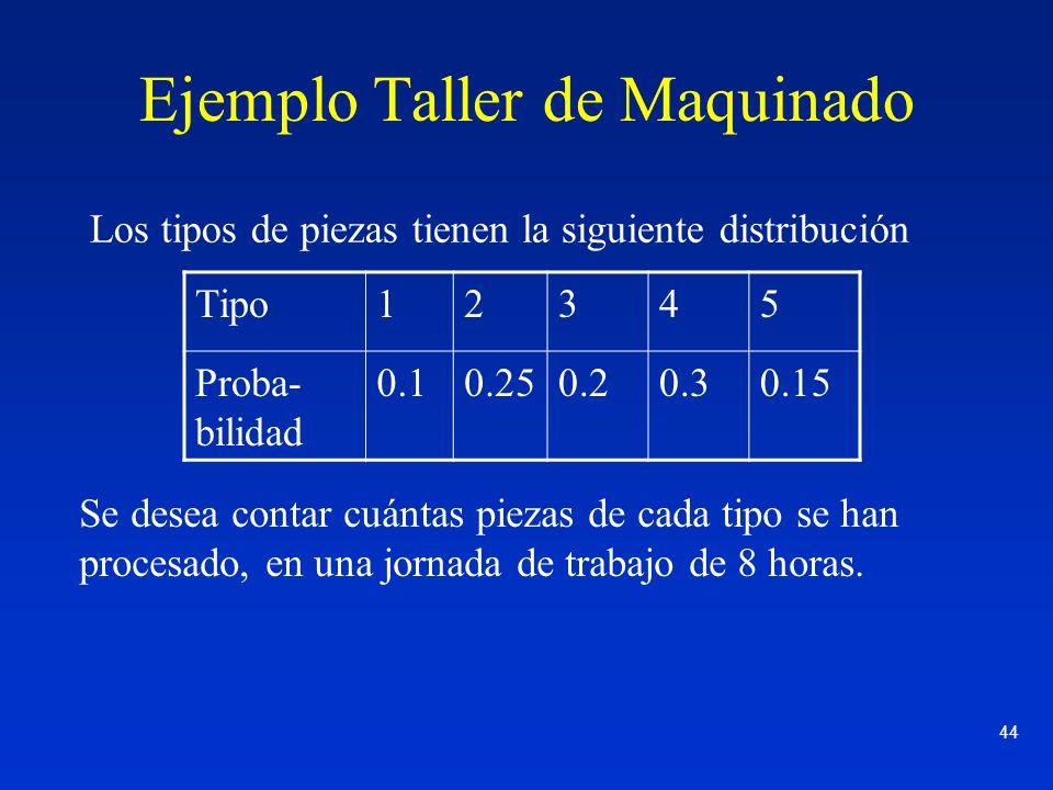 44 Ejemplo Taller de Maquinado Los tipos de piezas tienen la siguiente distribución Tipo12345 Proba- bilidad 0.10.250.20.30.15 Se desea contar cuántas