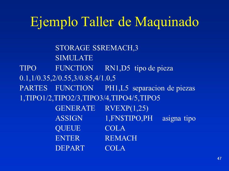 47 Ejemplo Taller de Maquinado STORAGE S$REMACH,3 SIMULATE TIPOFUNCTION RN1,D5 tipo de pieza 0.1,1/0.35,2/0.55,3/0.85,4/1.0,5 PARTESFUNCTIONPH1,L5 sep
