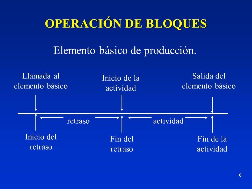8 Elemento básico de producción. Llamada al elemento básico Inicio del retraso Inicio de la actividad Salida del elemento básico Fin del retraso Fin d