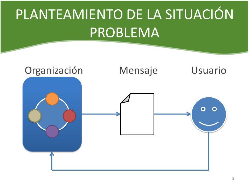 PLANTEAMIENTO DE LA SITUACIÓN PROBLEMA OrganizaciónMensajeUsuario 8