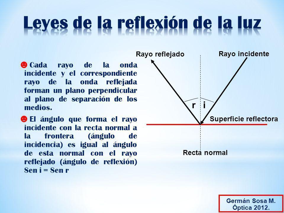Cada rayo de la onda incidente y el correspondiente rayo de la onda reflejada forman un plano perpendicular al plano de separación de los medios. El á