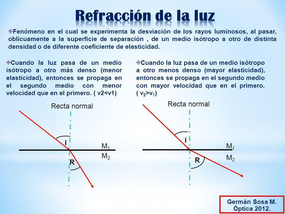 Cuando la luz pasa de un medio isótropo a otro menos denso (mayor elasticidad), entonces se propaga en el segundo medio con mayor velocidad que en el