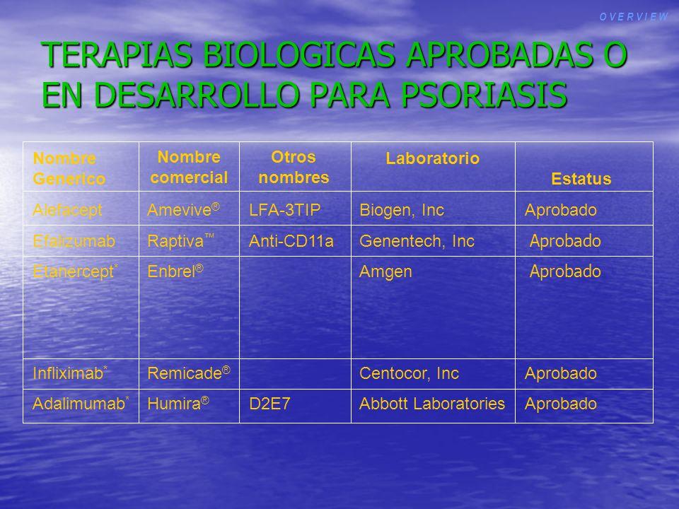 TERAPIAS BIOLOGICAS APROBADAS O EN DESARROLLO PARA PSORIASIS AlefaceptAmevive ® LFA-3TIPBiogen, IncAprobado EfalizumabRaptiva Anti-CD11a Genentech, In