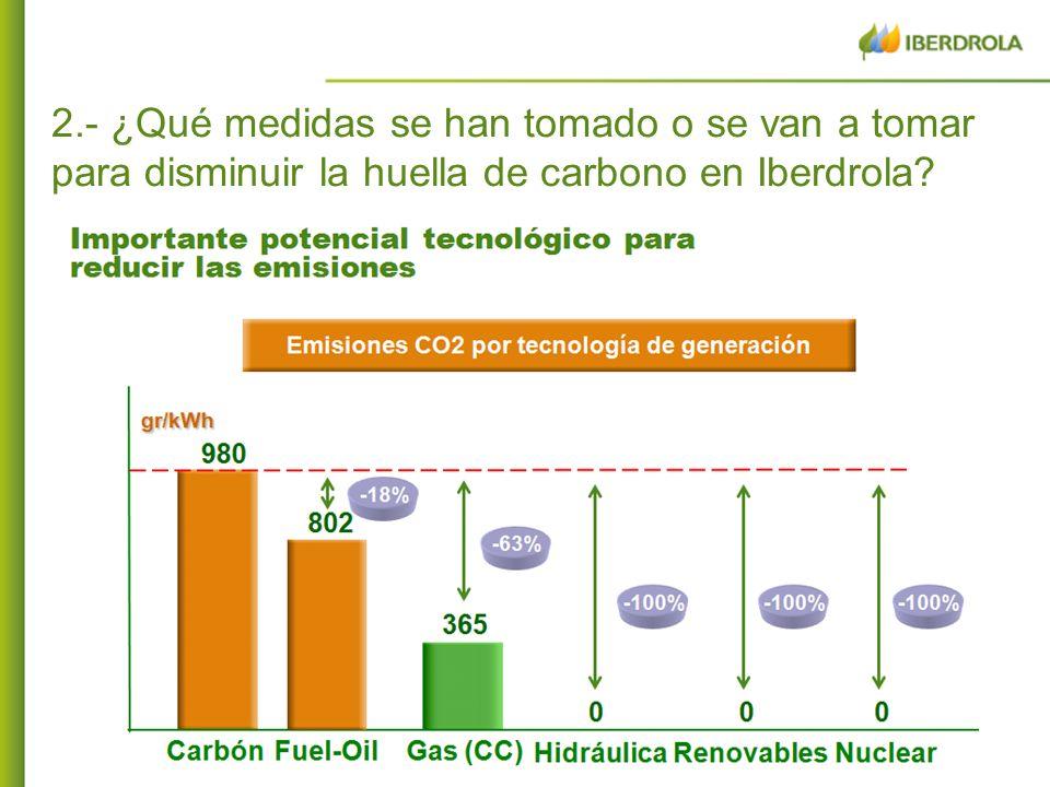 8 EMISIONES DE CO 2 255 gr/kWh global 101 gr/kWh en España EMISIONES DE CO 2 255 gr/kWh global 101 gr/kWh en España Iberdrola ha reducido los niveles de emisión manteniéndose por debajo de sus principales competidores