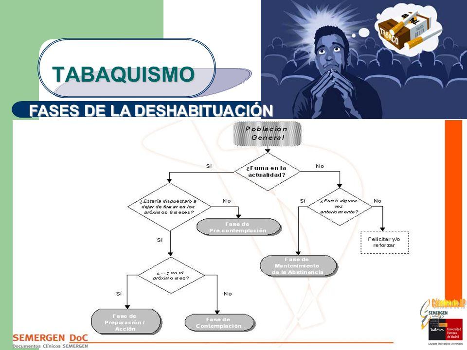 TABAQUISMO FASES DE LA DESHABITUACIÓN
