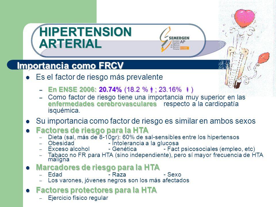 HIPERTENSION ARTERIAL Es el factor de riesgo más prevalente – En ENSE 2006: 20.74% (18.2 % ; 23.16% ) enfermedades cerebrovasculares – Como factor de
