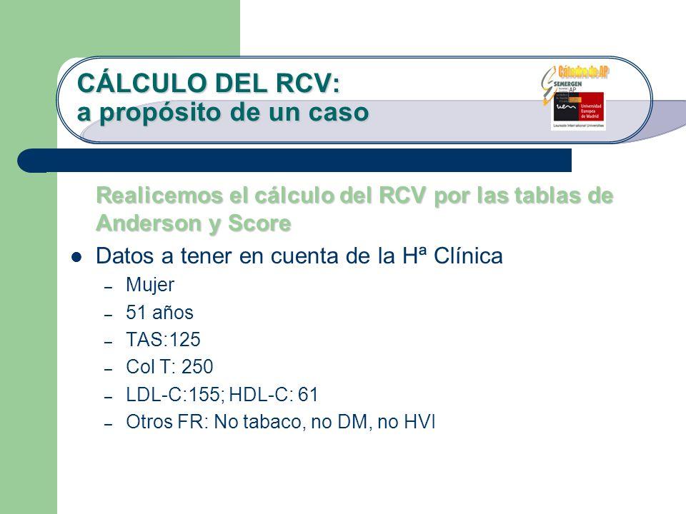 Realicemos el cálculo del RCV por las tablas de Anderson y Score Datos a tener en cuenta de la Hª Clínica – Mujer – 51 años – TAS:125 – Col T: 250 – L