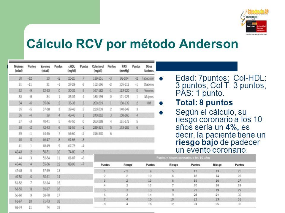 Cálculo RCV por método Anderson Edad: 7puntos; Col-HDL: 3 puntos; Col T: 3 puntos; PAS: 1 punto. Total: 8 puntos Según el cálculo, su riesgo coronario