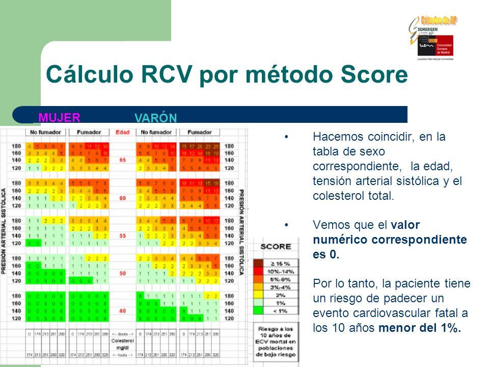 Cálculo RCV por método Score Hacemos coincidir, en la tabla de sexo correspondiente, la edad, tensión arterial sistólica y el colesterol total. Vemos