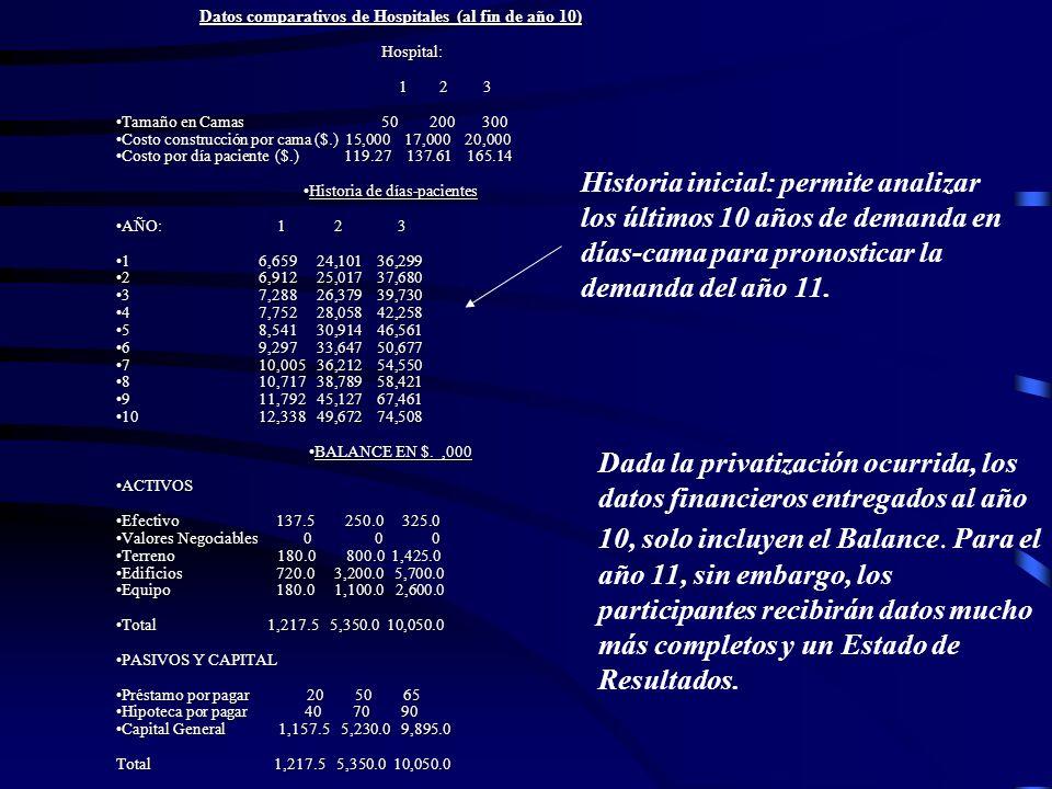 Datos comparativos de Hospitales (al fin de año 10) Hospital: Hospital: 1 2 3 1 2 3 Tamaño en Camas 50 200 300Tamaño en Camas 50 200 300 Costo constru