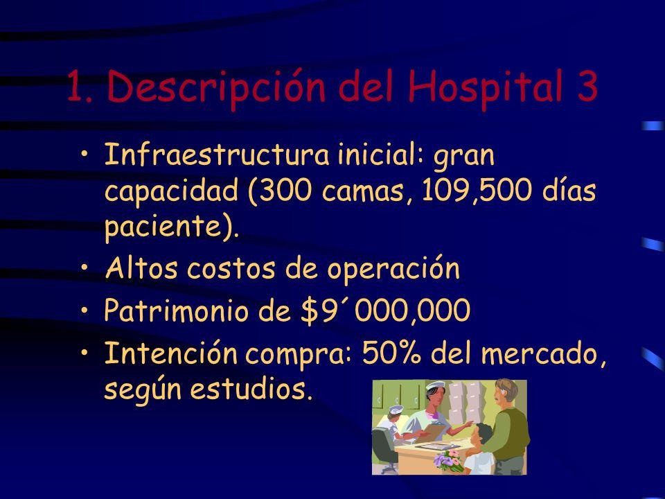 1. Descripción del Hospital 3 Infraestructura inicial: gran capacidad (300 camas, 109,500 días paciente). Altos costos de operación Patrimonio de $9´0