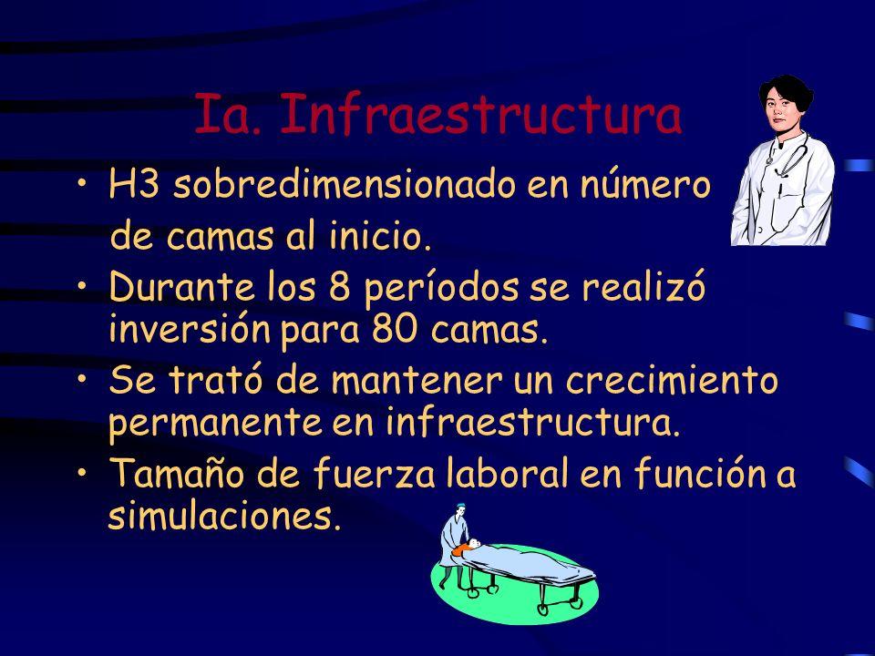 Ia. Infraestructura H3 sobredimensionado en número de camas al inicio. Durante los 8 períodos se realizó inversión para 80 camas. Se trató de mantener