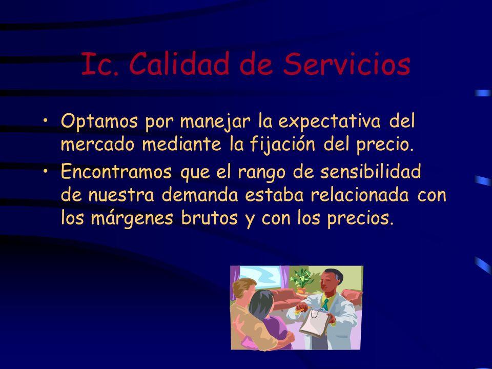 Ic. Calidad de Servicios Optamos por manejar la expectativa del mercado mediante la fijación del precio. Encontramos que el rango de sensibilidad de n