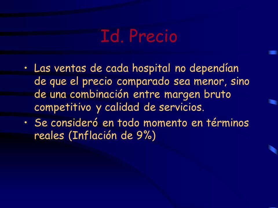 Id. Precio Las ventas de cada hospital no dependían de que el precio comparado sea menor, sino de una combinación entre margen bruto competitivo y cal