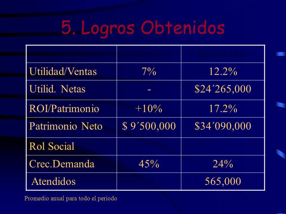5. Logros Obtenidos ObjetivosResultados Utilidad/Ventas7%12.2% Utilid. Netas-$24´265,000 ROI/Patrimonio+10%17.2% Patrimonio Neto$ 9´500,000$34´090,000