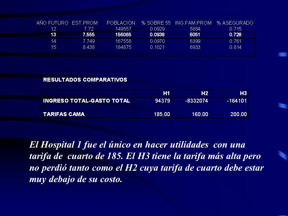 El Hospital 1 fue el único en hacer utilidades con una tarifa de cuarto de 185. El H3 tiene la tarifa más alta pero no perdió tanto como el H2 cuya ta