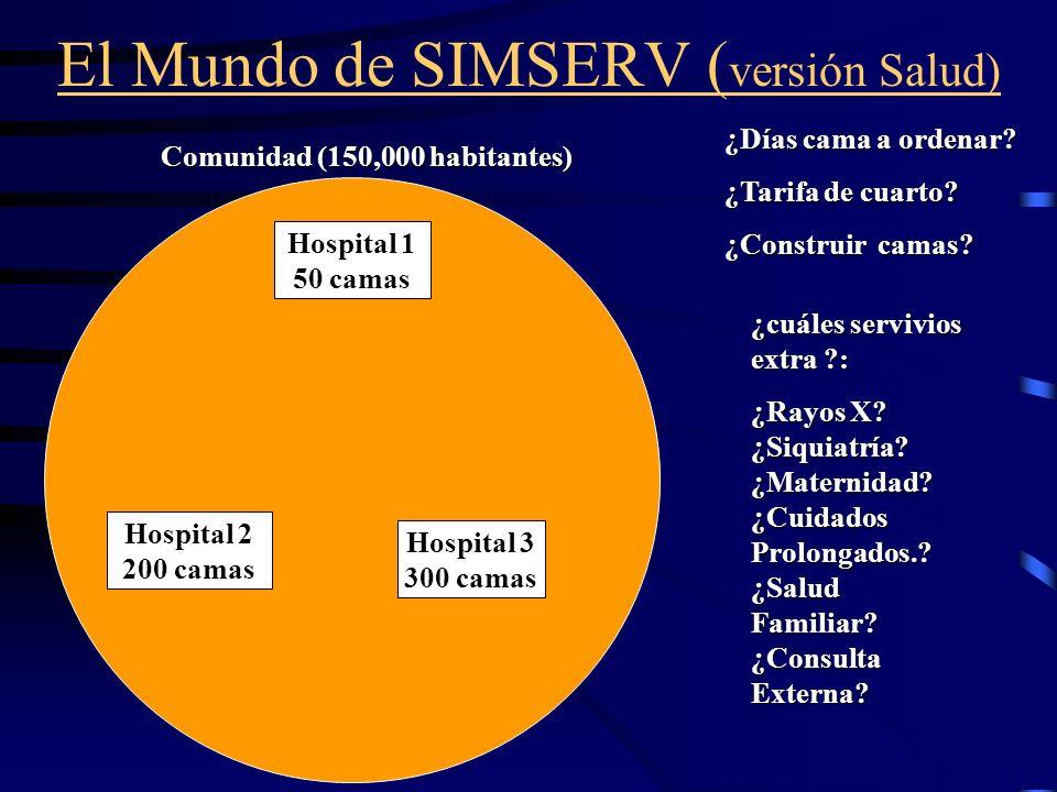 El Mundo de SIMSERV ( versión Salud) Comunidad (150,000 habitantes) Hospital 1 50 camas Hospital 2 200 camas Hospital 3 300 camas ¿cuáles servivios ex