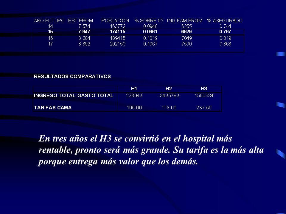 En tres años el H3 se convirtió en el hospital más rentable, pronto será más grande. Su tarifa es la más alta porque entrega más valor que los demás.