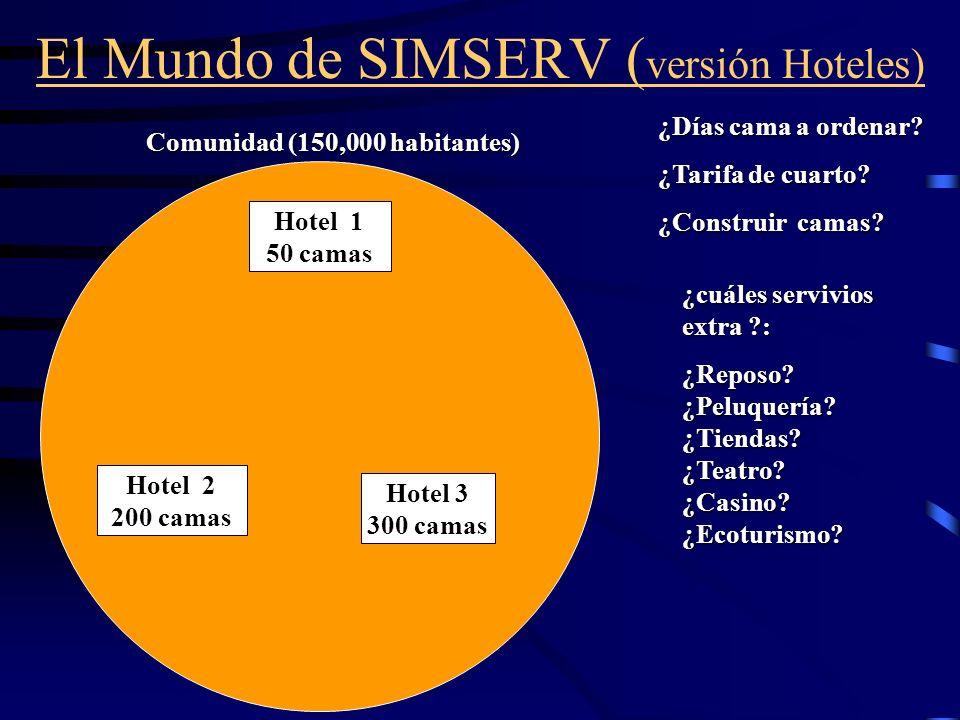 El Mundo de SIMSERV ( versión Hoteles) Comunidad (150,000 habitantes) Hotel 1 50 camas Hotel 2 200 camas Hotel 3 300 camas ¿cuáles servivios extra ?: